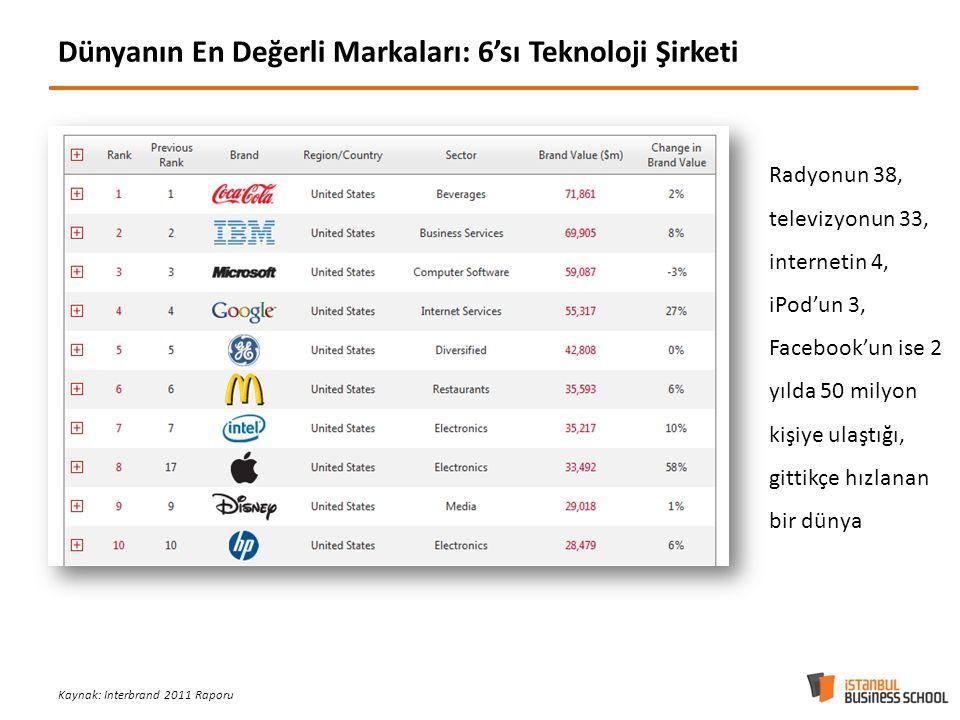 Dünyanın En Değerli Markaları: 6'sı Teknoloji Şirketi