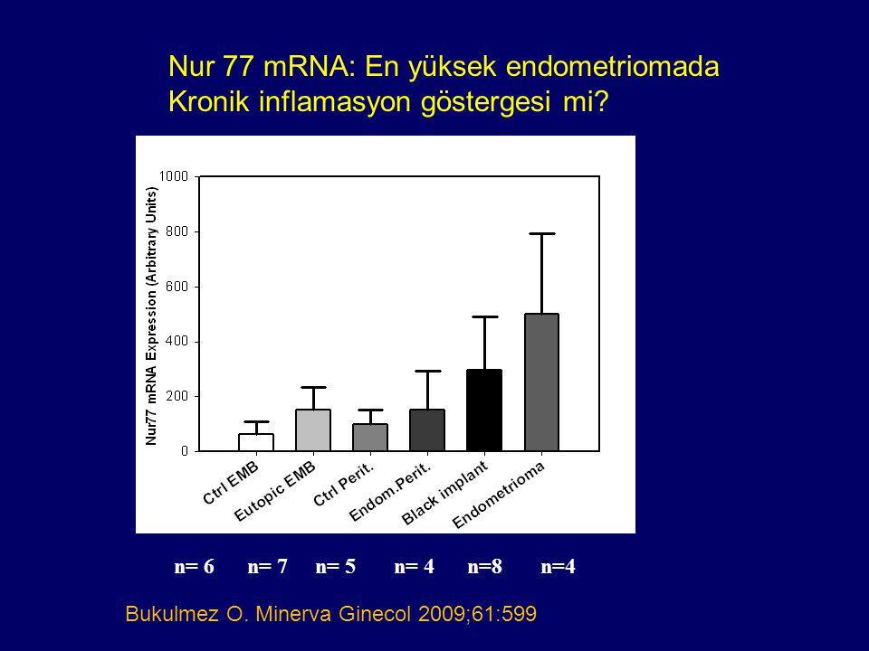 Nur 77 mRNA: En yüksek endometriomada