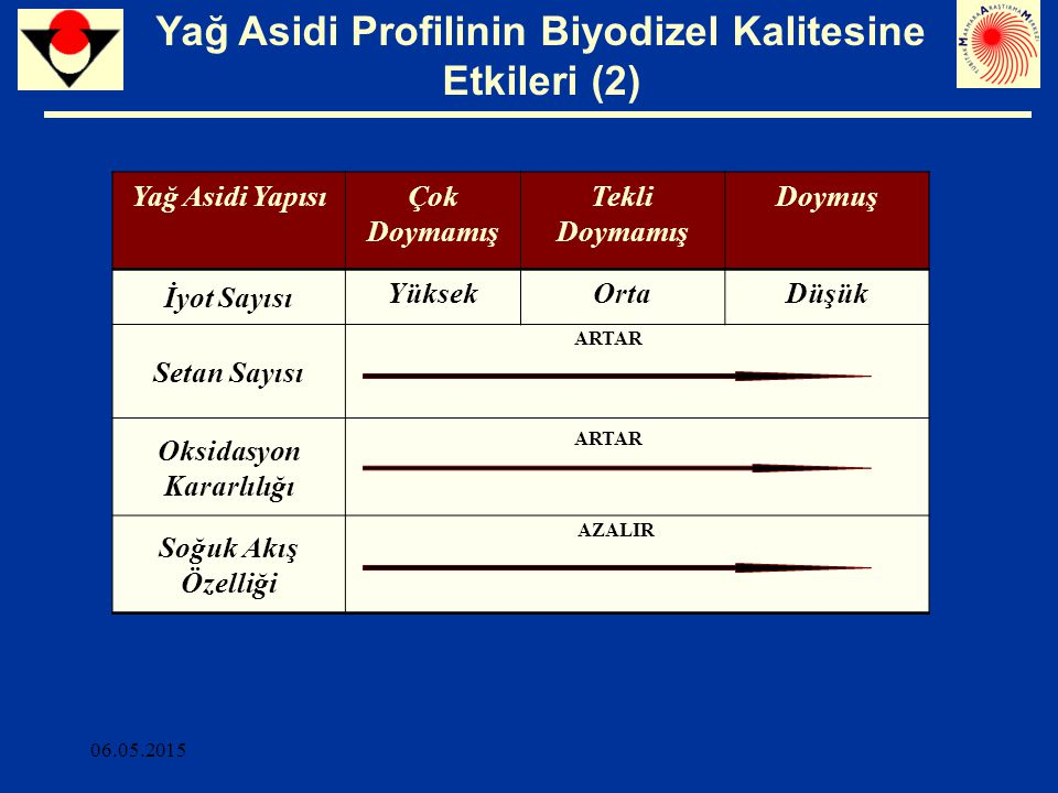 Yağ Asidi Profilinin Biyodizel Kalitesine Etkileri (2)