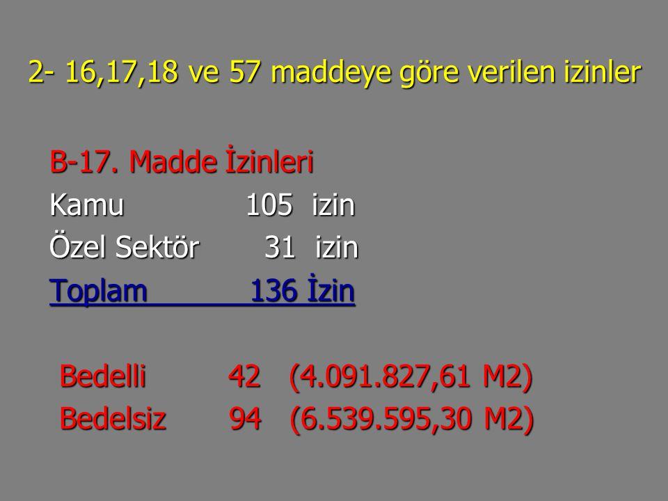 2- 16,17,18 ve 57 maddeye göre verilen izinler