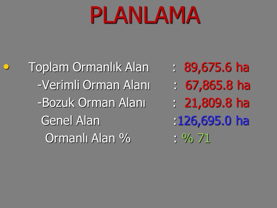 PLANLAMA Toplam Ormanlık Alan : 89,675.6 ha