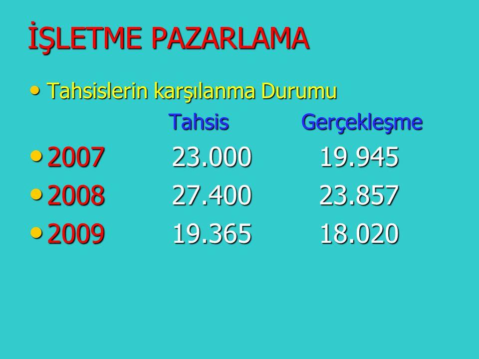İŞLETME PAZARLAMA Tahsislerin karşılanma Durumu. Tahsis Gerçekleşme. 2007 23.000 19.945.