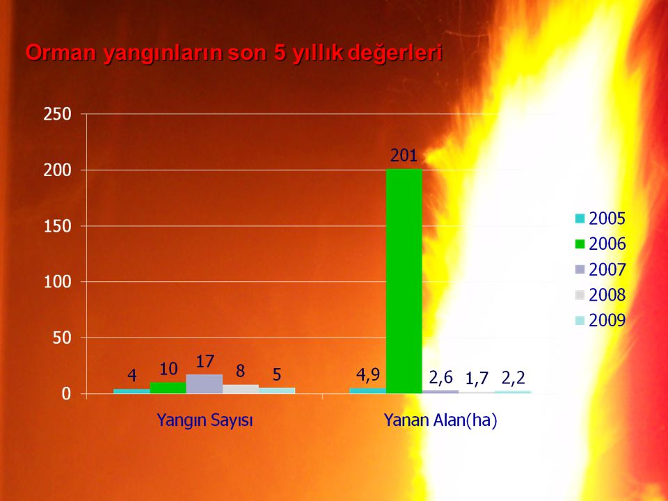 Orman yangınların son 5 yıllık değerleri