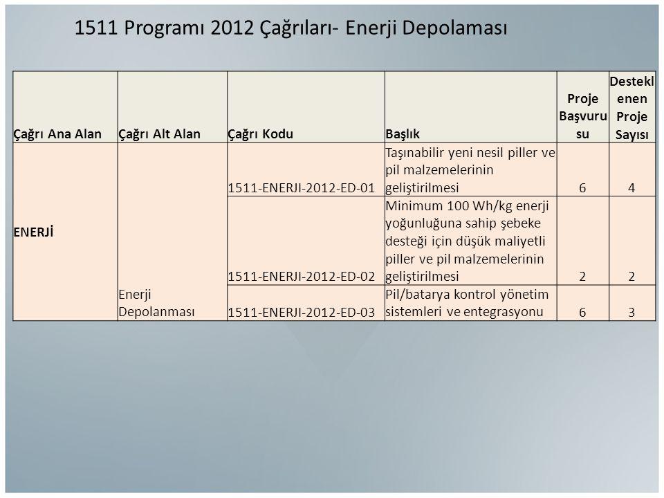 1511 Programı 2012 Çağrıları- Enerji Depolaması