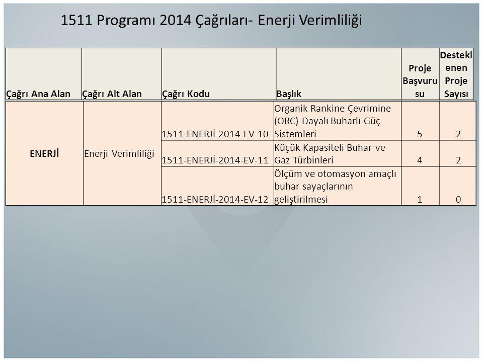 1511 Programı 2014 Çağrıları- Enerji Verimliliği