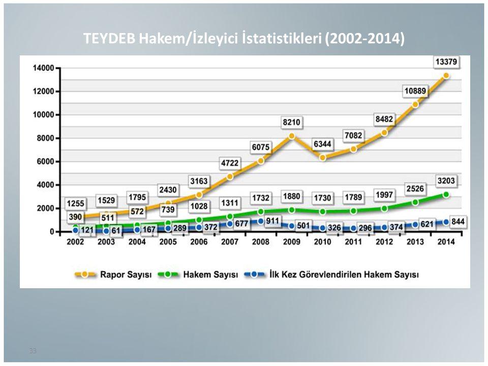 TEYDEB Hakem/İzleyici İstatistikleri (2002-2014)