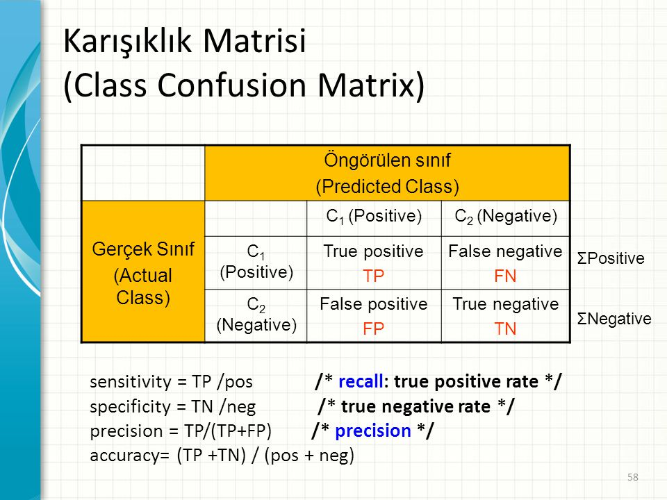 Karışıklık Matrisi (Class Confusion Matrix)