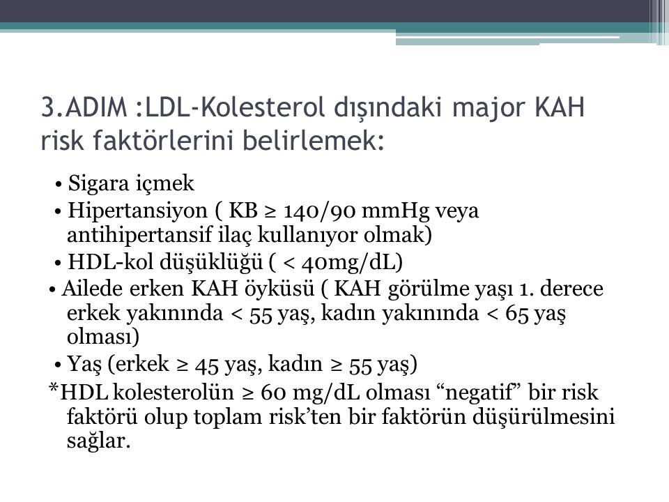 3.ADIM :LDL-Kolesterol dışındaki major KAH risk faktörlerini belirlemek: