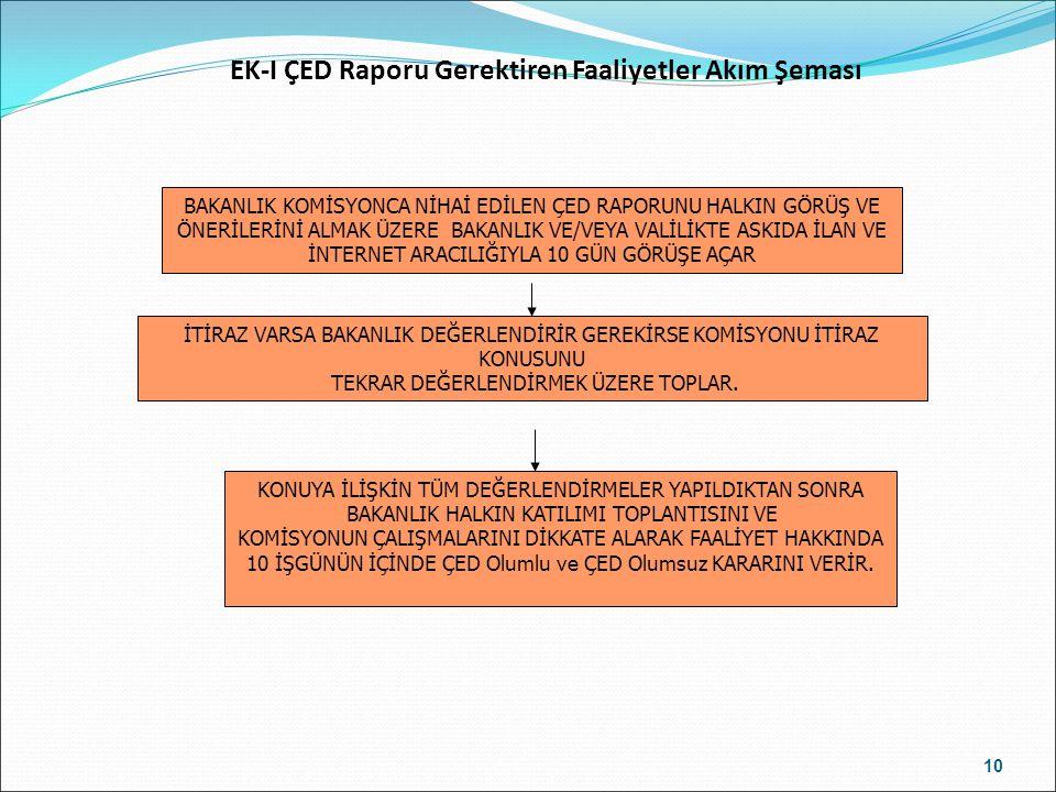 EK-I ÇED Raporu Gerektiren Faaliyetler Akım Şeması