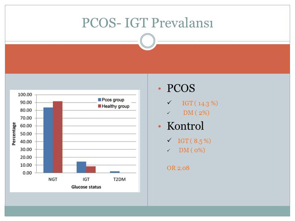 PCOS- IGT Prevalansı PCOS Kontrol IGT ( 14.3 %) IGT ( 8.5 %) DM ( 2%)