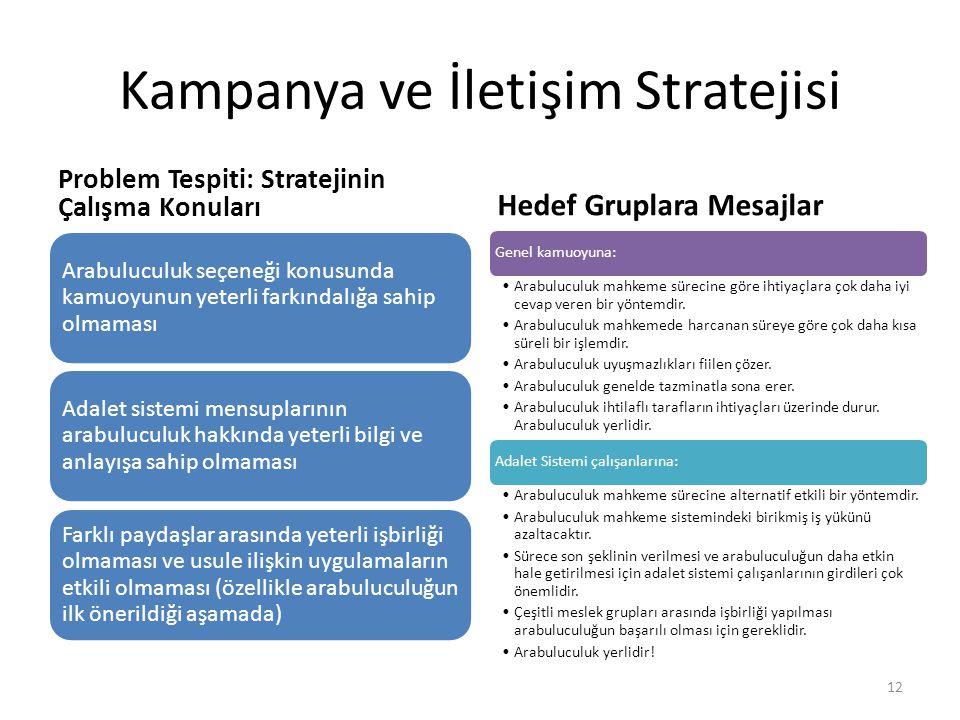 Kampanya ve İletişim Stratejisi