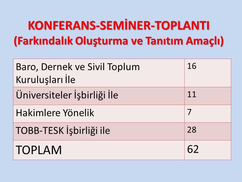 KONFERANS-SEMİNER-TOPLANTI (Farkındalık Oluşturma ve Tanıtım Amaçlı)