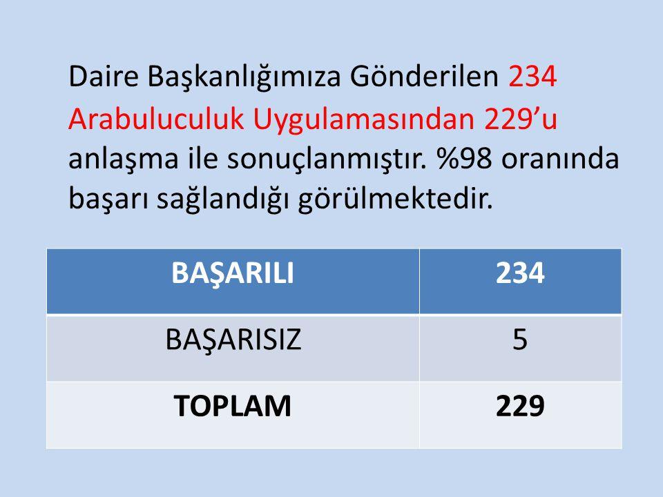 Daire Başkanlığımıza Gönderilen 234 Arabuluculuk Uygulamasından 229'u anlaşma ile sonuçlanmıştır. %98 oranında başarı sağlandığı görülmektedir.