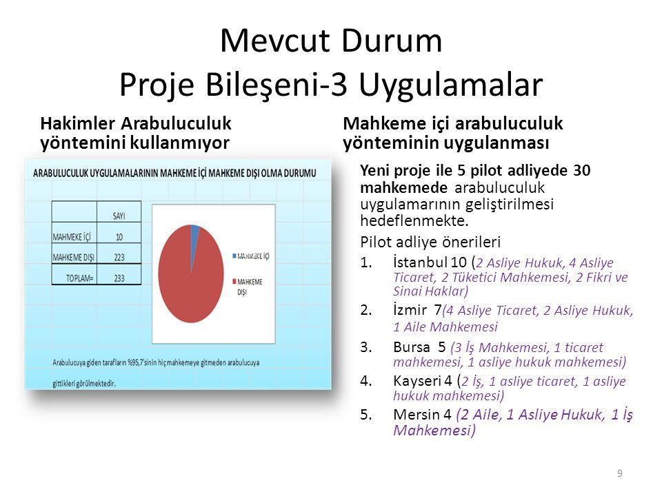 Mevcut Durum Proje Bileşeni-3 Uygulamalar
