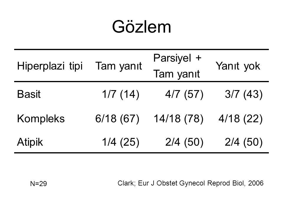Gözlem Hiperplazi tipi Tam yanıt Parsiyel + Yanıt yok Basit 1/7 (14)