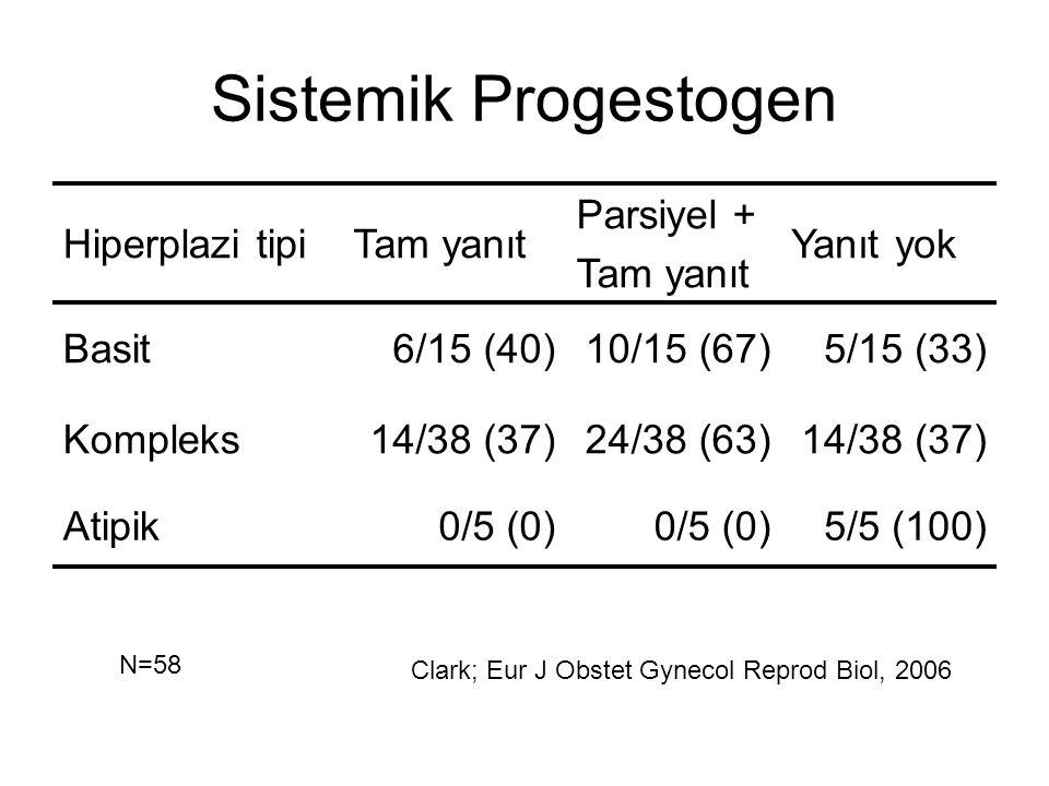 Sistemik Progestogen Hiperplazi tipi Tam yanıt Parsiyel + Yanıt yok