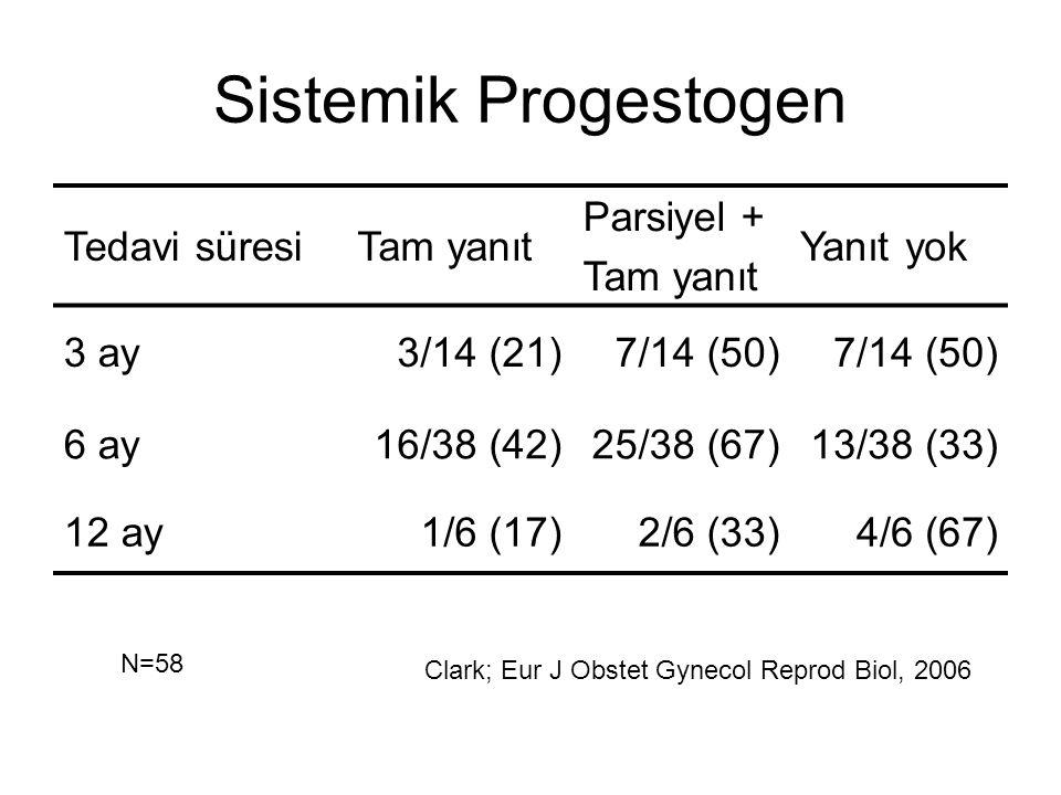 Sistemik Progestogen Tedavi süresi Tam yanıt Parsiyel + Yanıt yok 3 ay