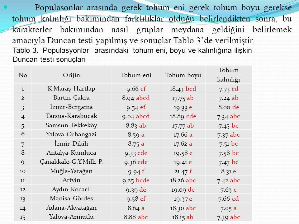 Populasonlar arasında gerek tohum eni gerek tohum boyu gerekse tohum kalınlığı bakımından farklılıklar olduğu belirlendikten sonra, bu karakterler bakımından nasıl gruplar meydana geldiğini belirlemek amacıyla Duncan testi yapılmış ve sonuçlar Tablo 3'de verilmiştir.