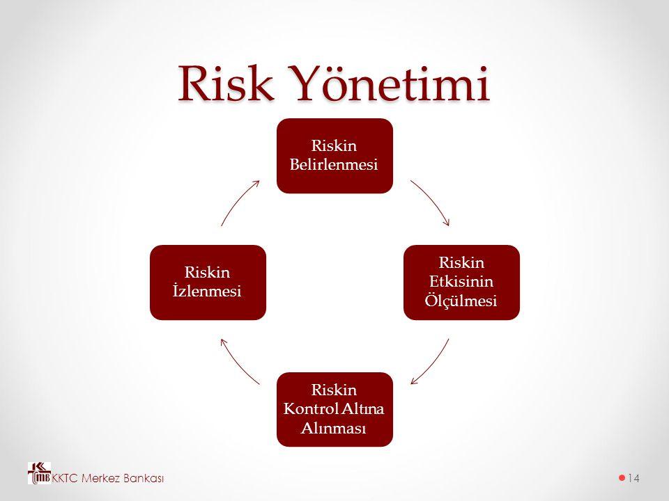 Risk Yönetimi Riskin Belirlenmesi Riskin Etkisinin Ölçülmesi