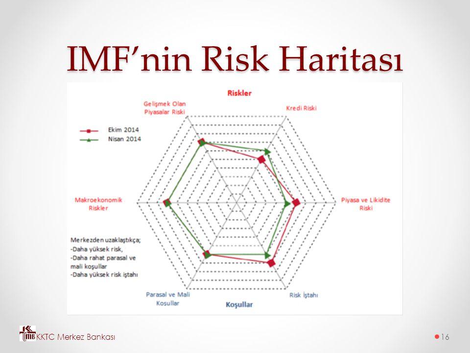 IMF'nin Risk Haritası KKTC Merkez Bankası
