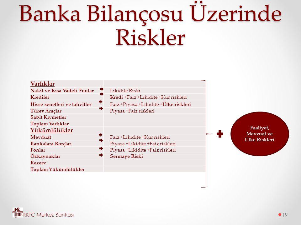 Banka Bilançosu Üzerinde Riskler