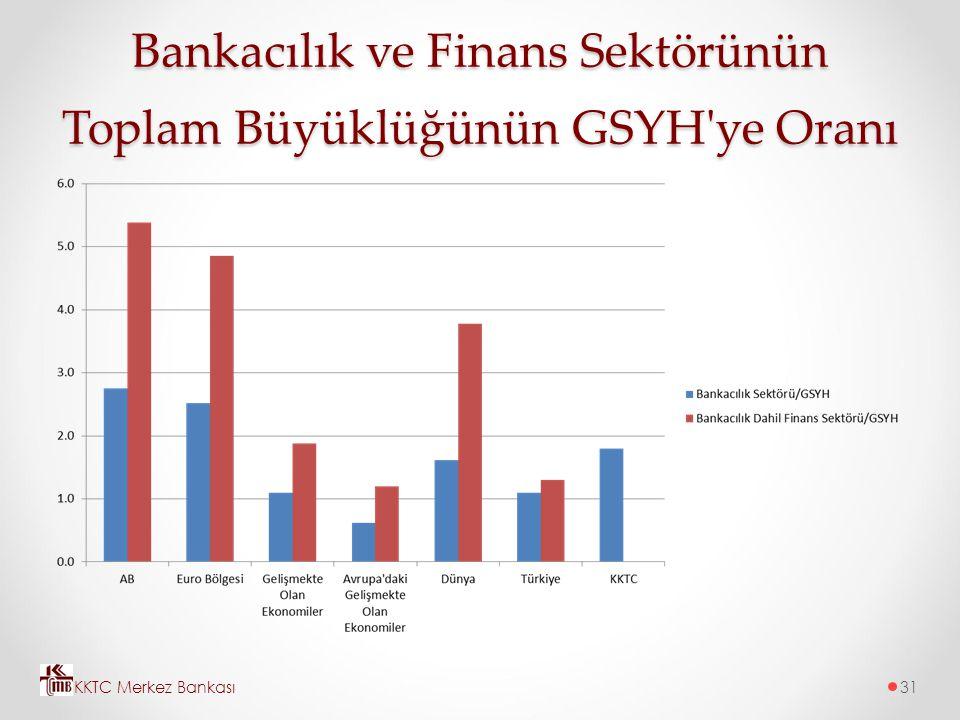 Bankacılık ve Finans Sektörünün Toplam Büyüklüğünün GSYH ye Oranı