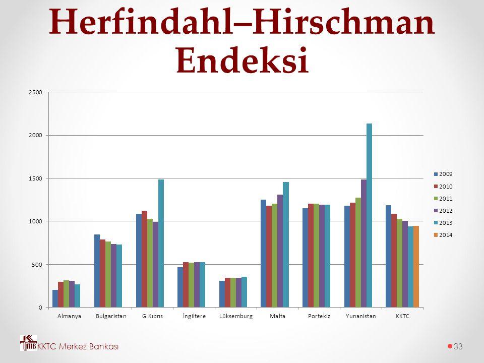 Herfindahl–Hirschman Endeksi