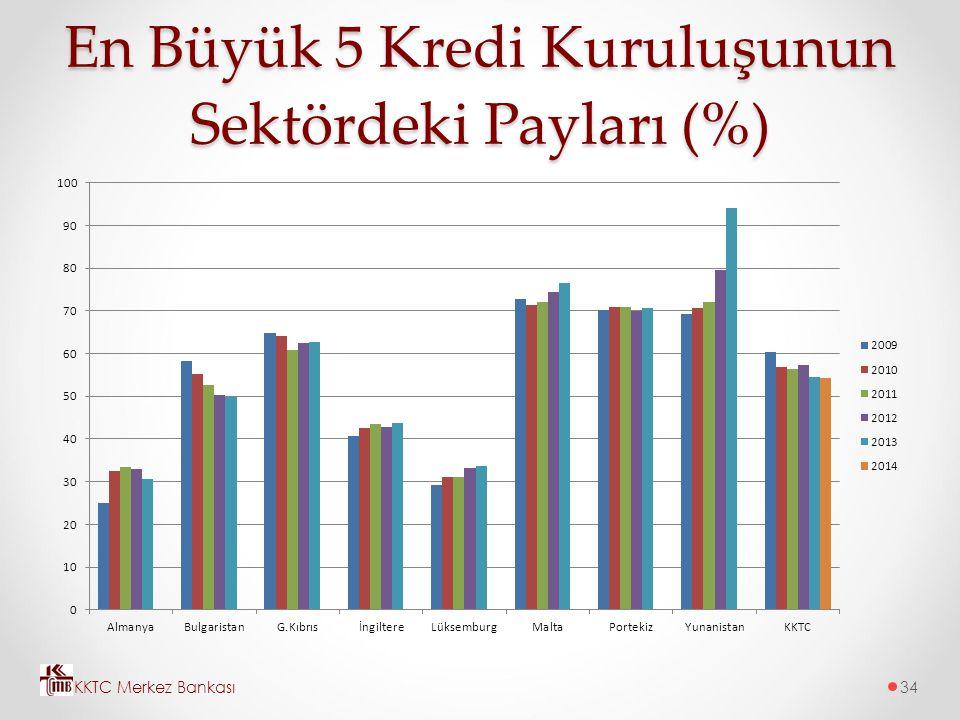 En Büyük 5 Kredi Kuruluşunun Sektördeki Payları (%)