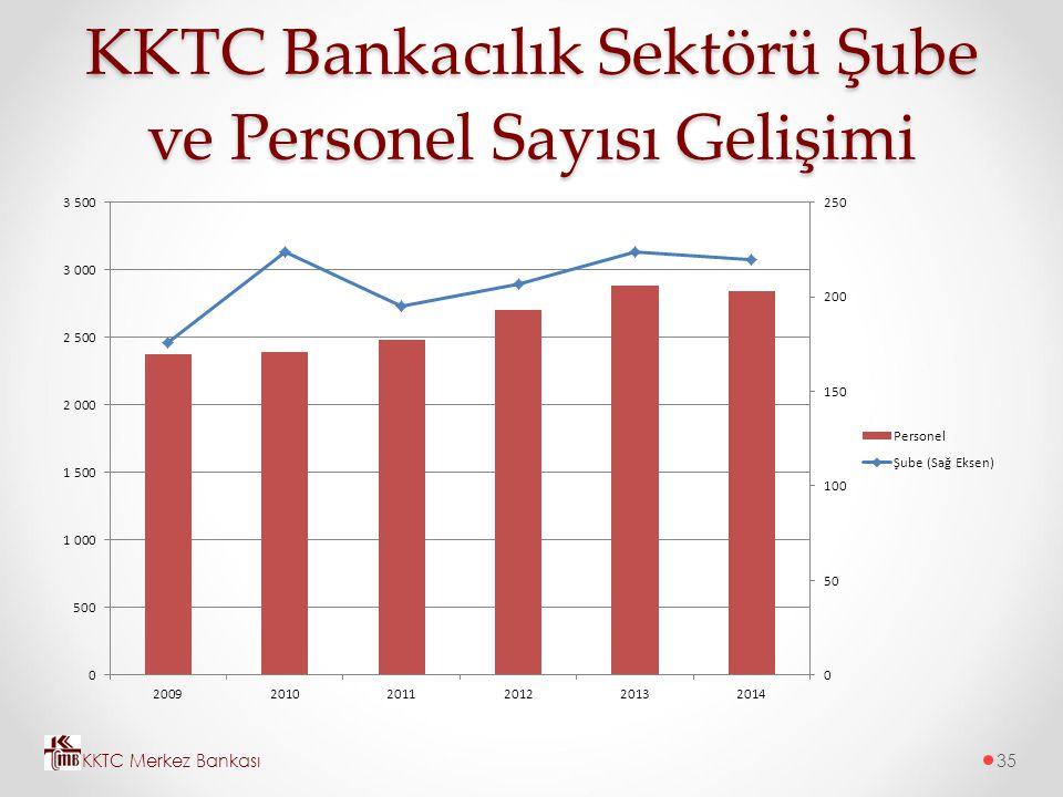 KKTC Bankacılık Sektörü Şube ve Personel Sayısı Gelişimi