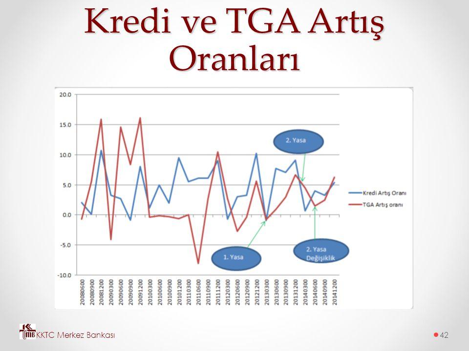Kredi ve TGA Artış Oranları