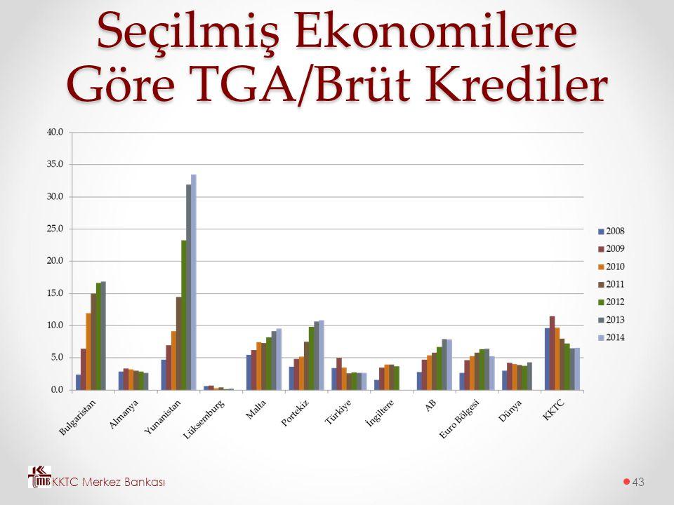 Seçilmiş Ekonomilere Göre TGA/Brüt Krediler