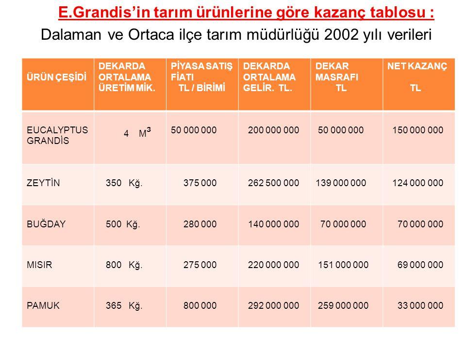 E.Grandis'in tarım ürünlerine göre kazanç tablosu :