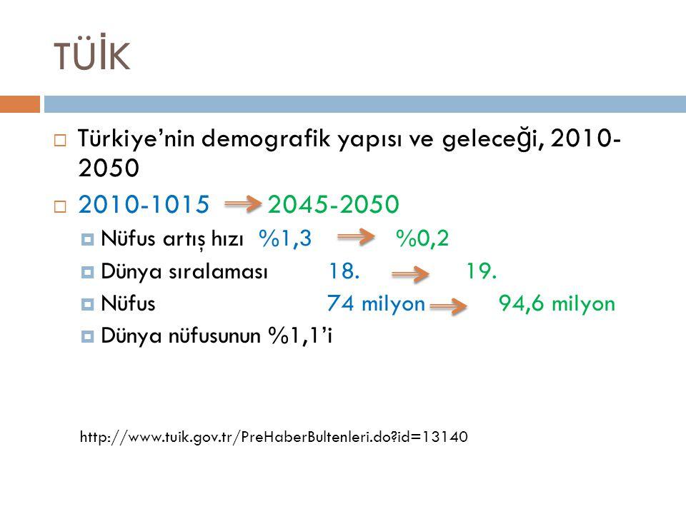 TÜİK Türkiye'nin demografik yapısı ve geleceği, 2010- 2050