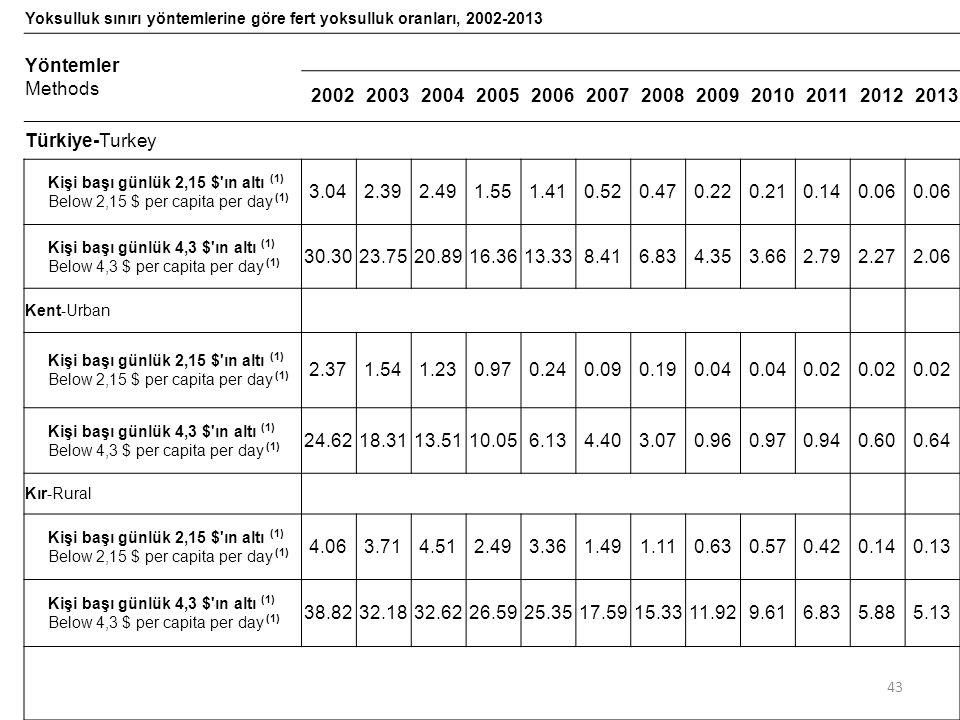 Yoksulluk sınırı yöntemlerine göre fert yoksulluk oranları, 2002-2013