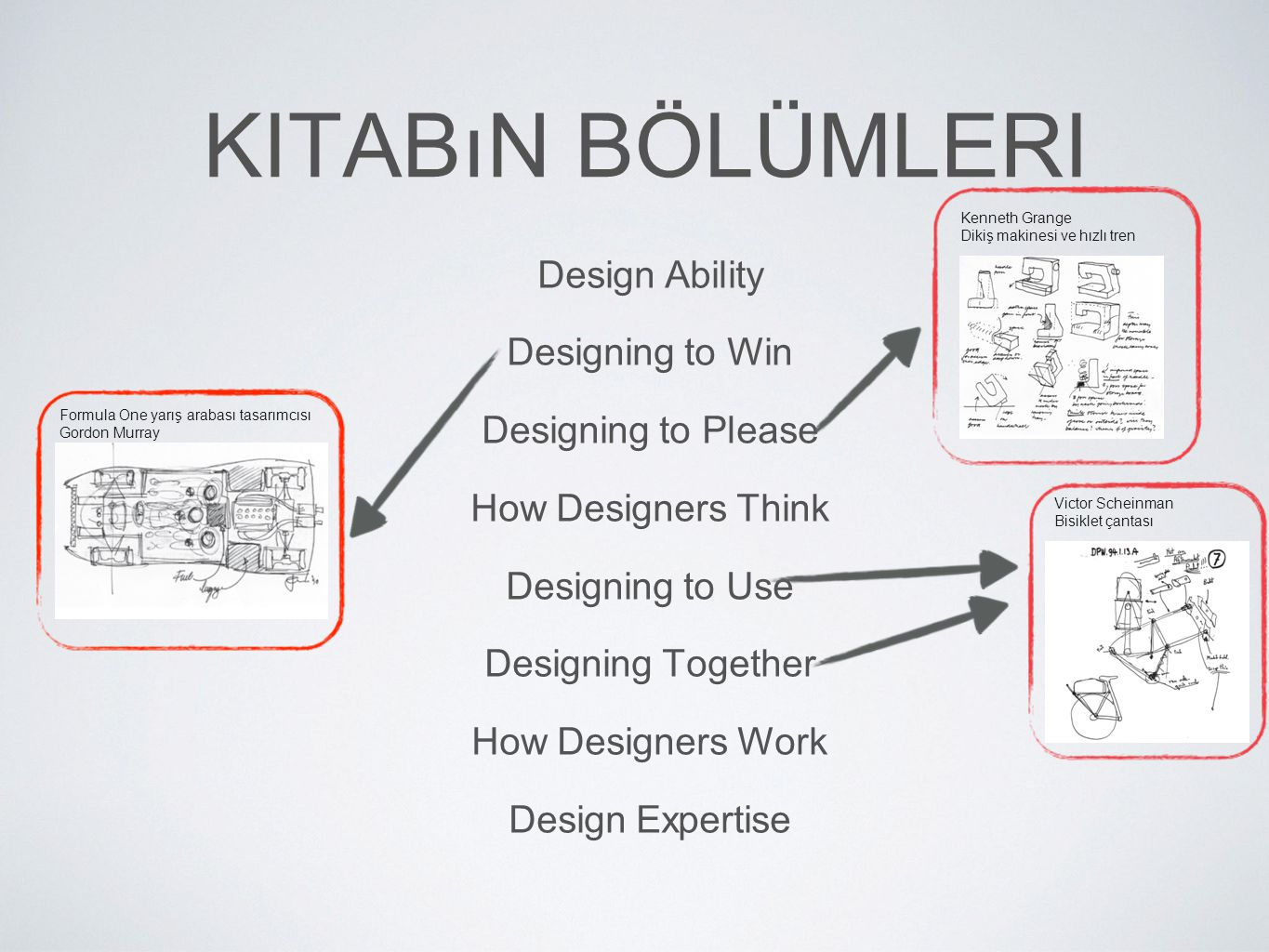 Kitabın Bölümleri Design Ability Designing to Win Designing to Please