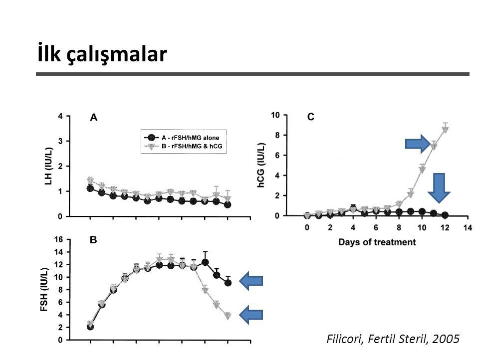 İlk çalışmalar Filicori, Fertil Steril, 2005
