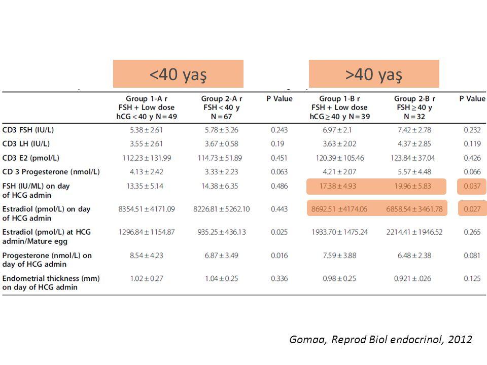 <40 yaş >40 yaş Gomaa, Reprod Biol endocrinol, 2012