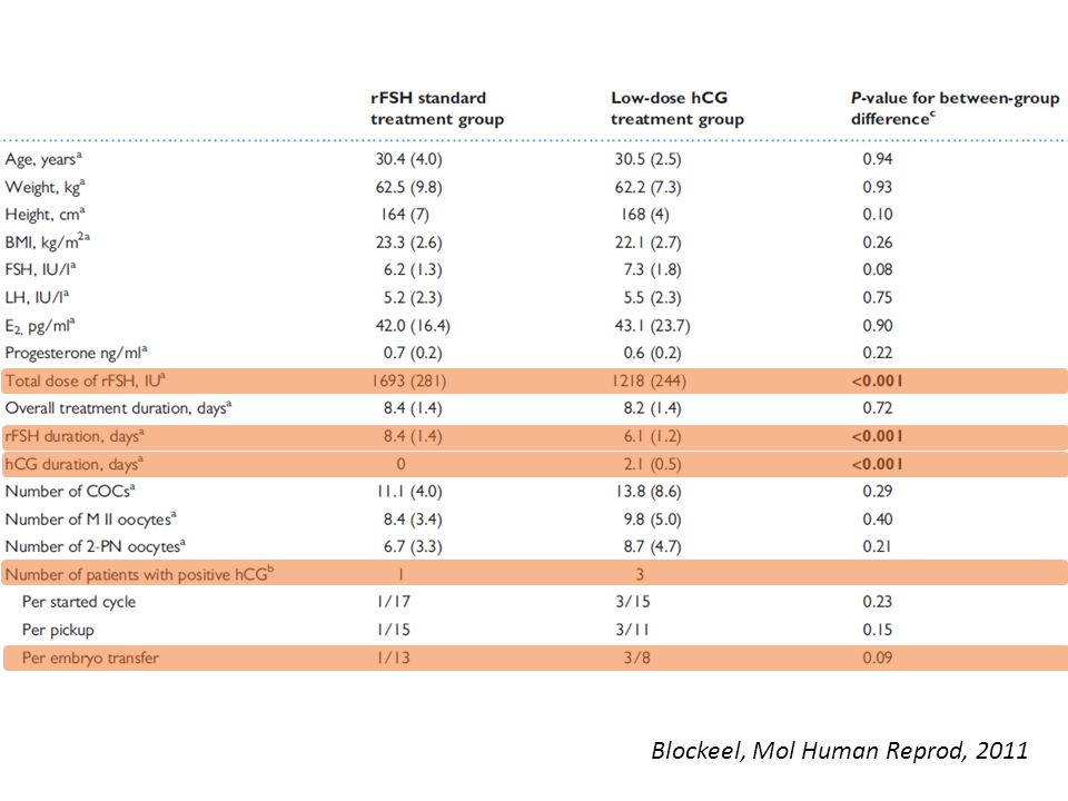 Blockeel, Mol Human Reprod, 2011