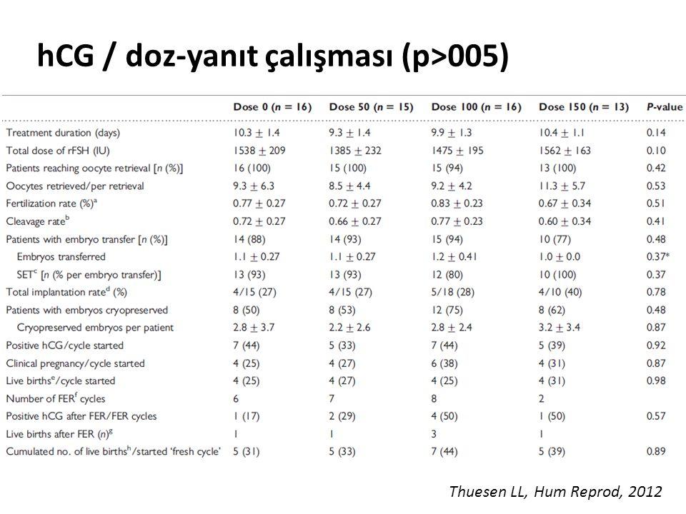 hCG / doz-yanıt çalışması (p>005)