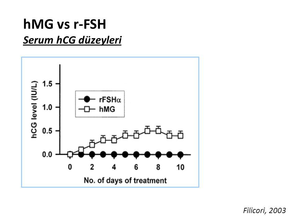 hMG vs r-FSH Serum hCG düzeyleri Filicori, 2003