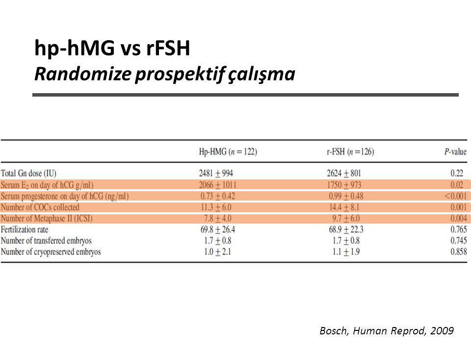 hp-hMG vs rFSH Randomize prospektif çalışma Bosch, Human Reprod, 2009