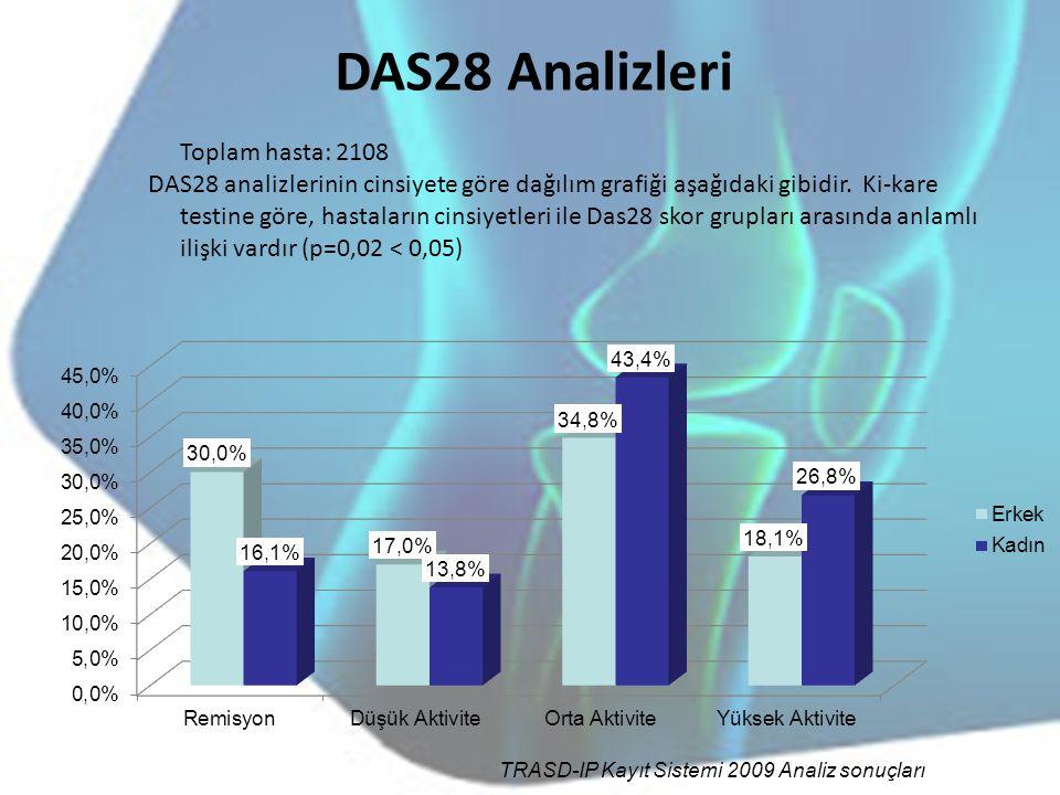 DAS28 Analizleri Toplam hasta: 2108
