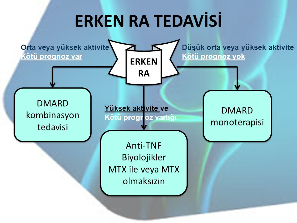 ERKEN RA TEDAVİSİ ERKEN RA DMARD kombinasyon tedavisi