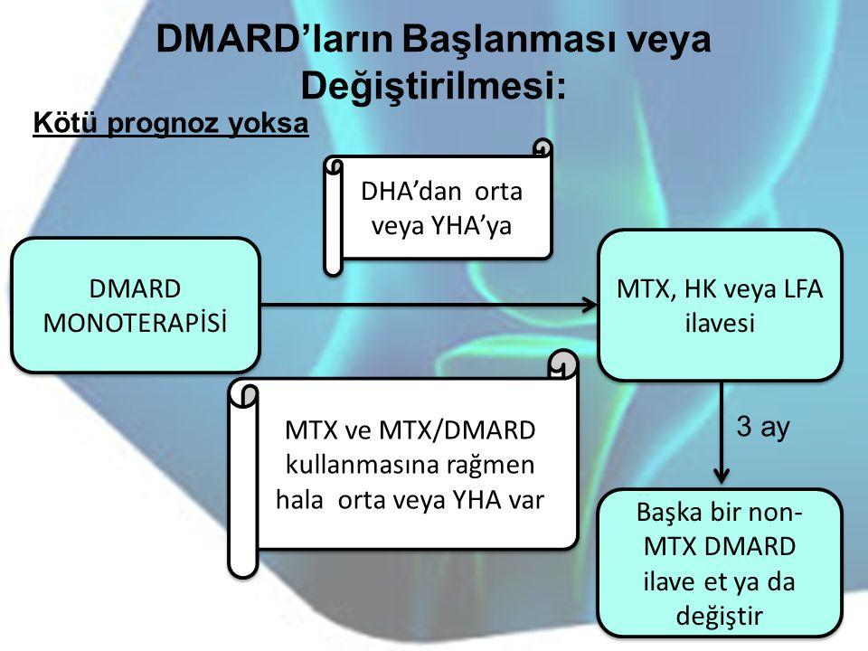 DMARD'ların Başlanması veya Değiştirilmesi: