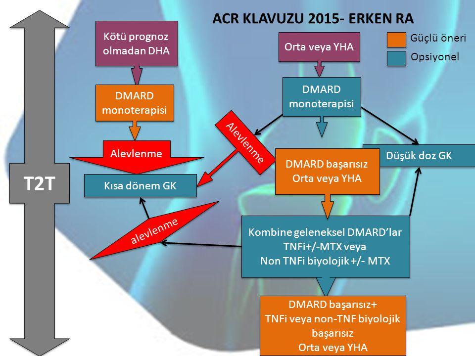 T2T ACR KLAVUZU 2015- ERKEN RA Kötü prognoz olmadan DHA Güçlü öneri