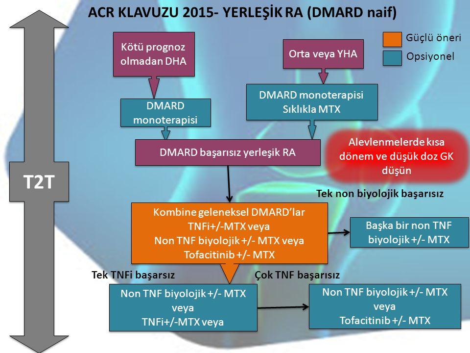 T2T ACR KLAVUZU 2015- YERLEŞİK RA (DMARD naif) Güçlü öneri