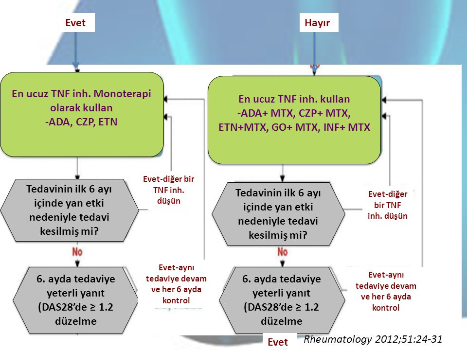 En ucuz TNF inh. Monoterapi olarak kullan -ADA, CZP, ETN