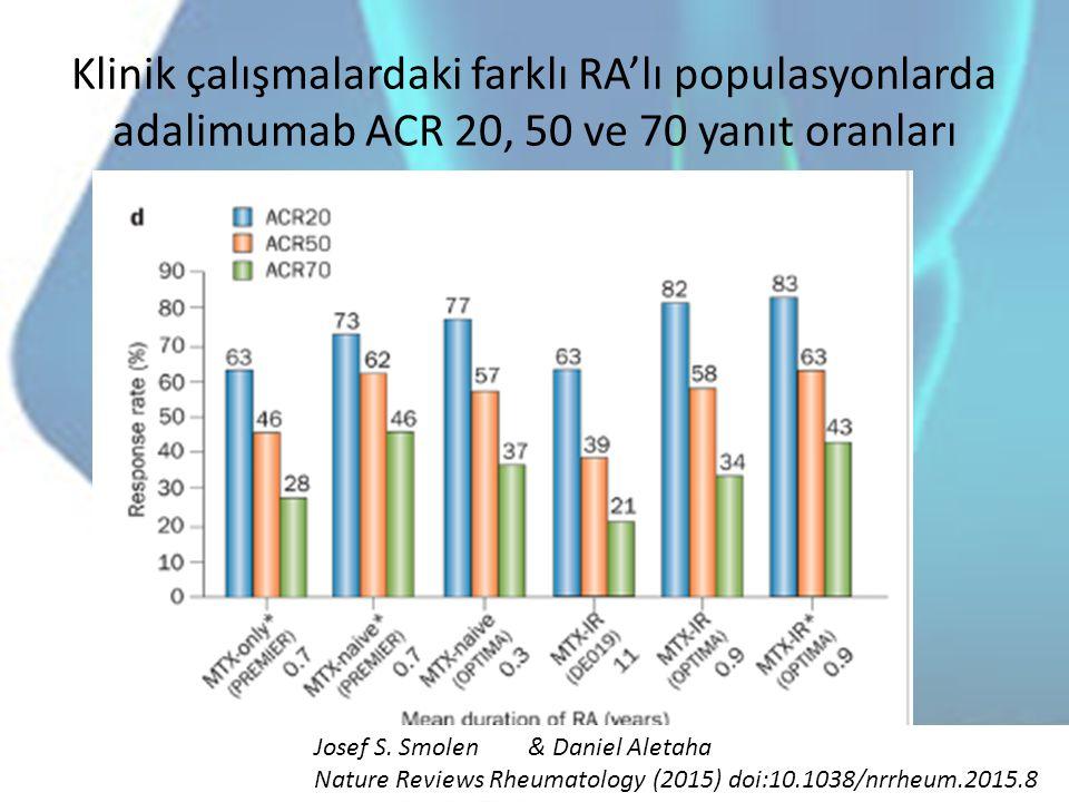 Klinik çalışmalardaki farklı RA'lı populasyonlarda adalimumab ACR 20, 50 ve 70 yanıt oranları