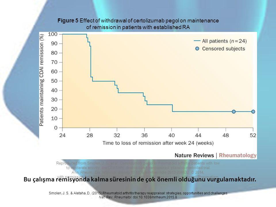 Figure 5 Effect of withdrawal of certolizumab pegol on maintenance