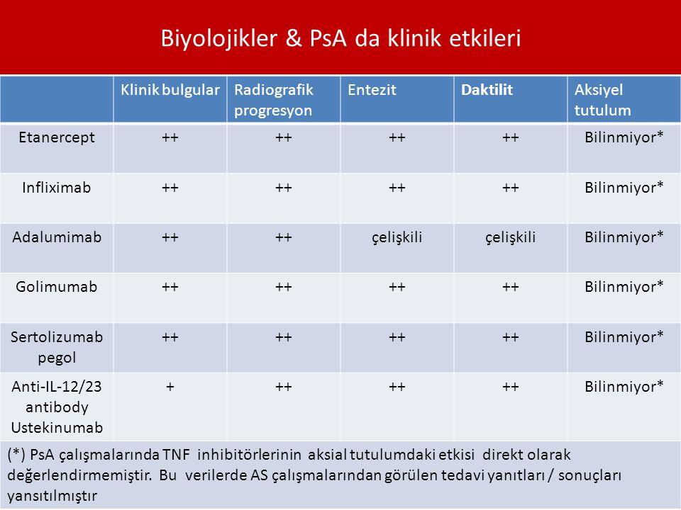 Biyolojikler & PsA da klinik etkileri